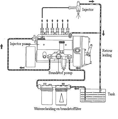 De gang van de brandstof in een dieselmotor.