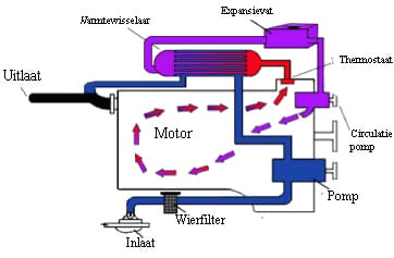 Scheepsdieselmotor onderhoud van je koelsysteem