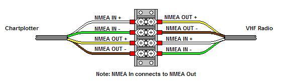NMEA aansluitingen IN en OUT