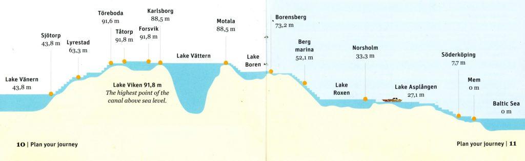 Wulp Aak Kustzeilers Hoogtekaartje Götakanaal